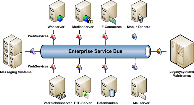 Enterprise Service Bus (ESB)