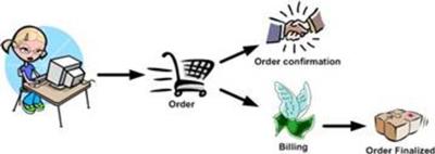 Asynchrone Prozesse