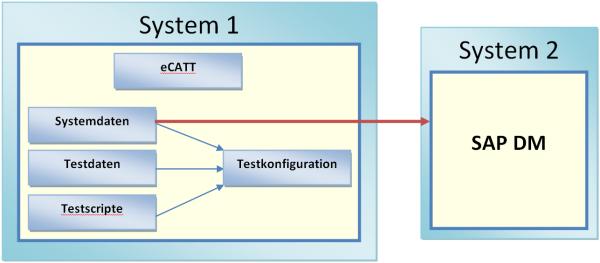 GI Testautomation - Schaubild
