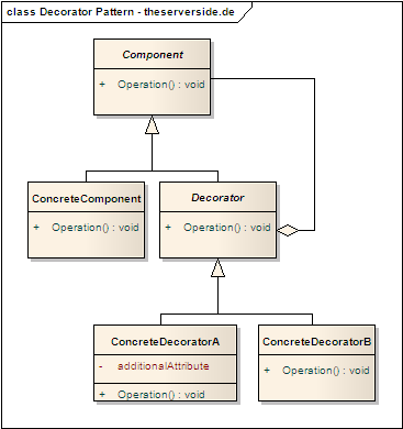 UML-Modell: Decorator Pattern