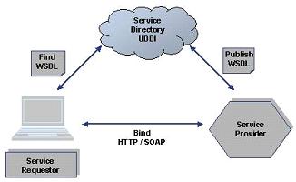 Interaktion zwischen WSDL, SOAP und HTTP